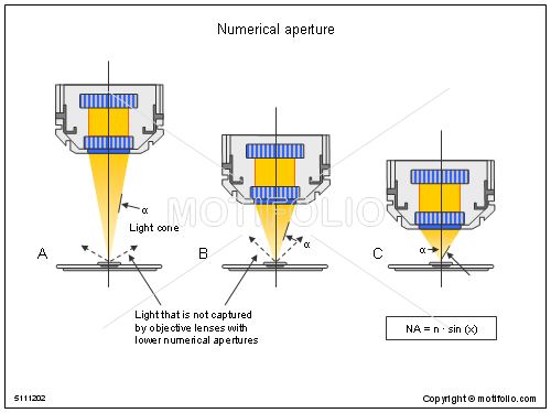 What is a numerical aperture